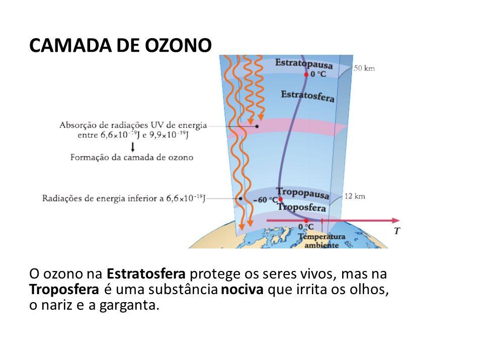 CAMADA DE OZONO O ozono na Estratosfera protege os seres vivos, mas na Troposfera é uma substância nociva que irrita os olhos, o nariz e a garganta.