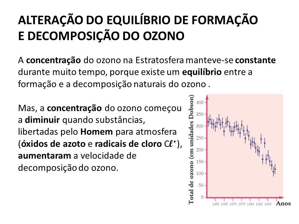 ALTERAÇÃO DO EQUILÍBRIO DE FORMAÇÃO E DECOMPOSIÇÃO DO OZONO A concentração do ozono na Estratosfera manteve-se constante durante muito tempo, porque existe um equilíbrio entre a formação e a decomposição naturais do ozono.