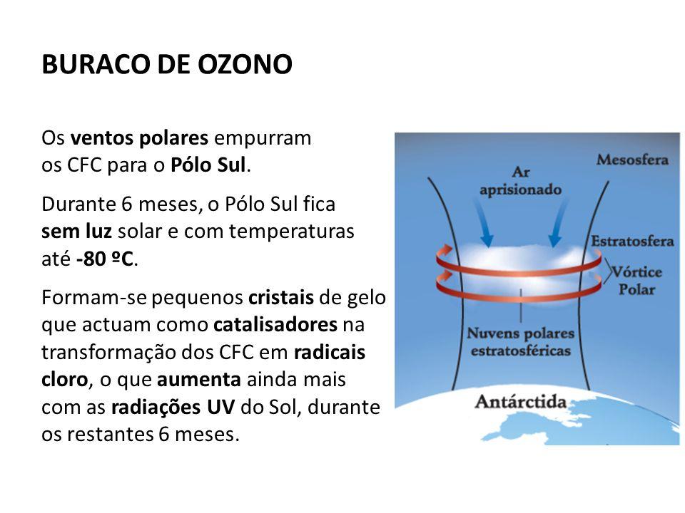 Os ventos polares empurram os CFC para o Pólo Sul.