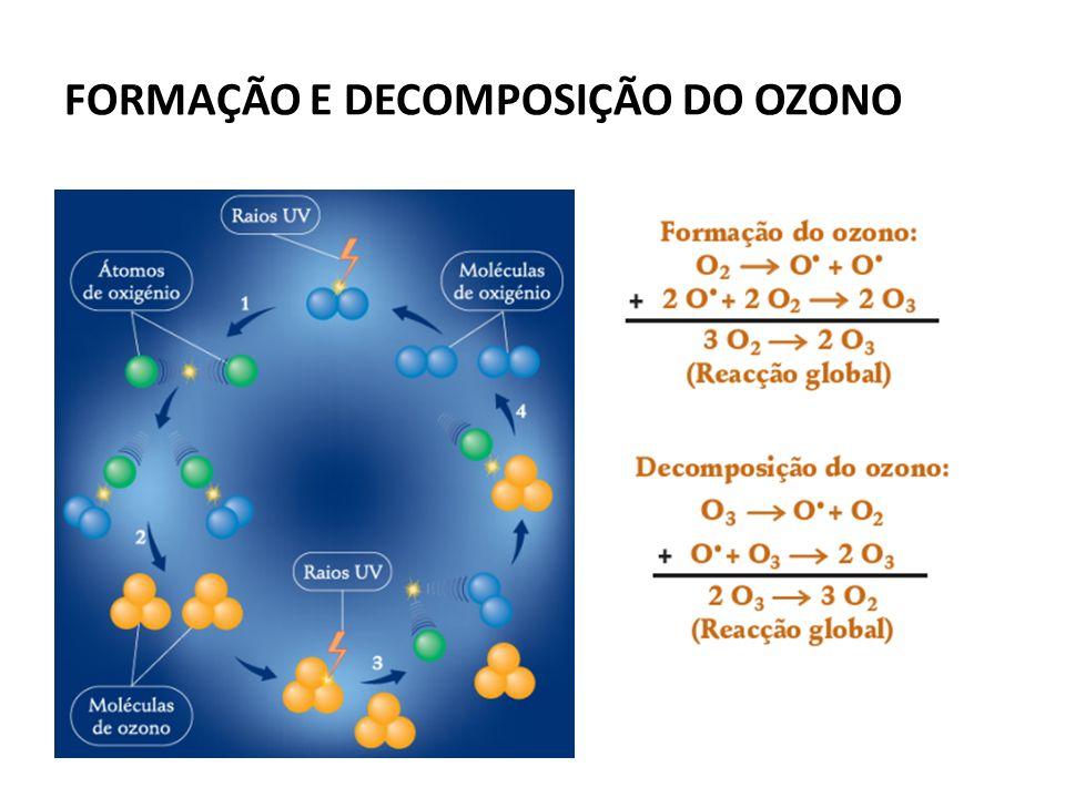 FORMAÇÃO E DECOMPOSIÇÃO DO OZONO