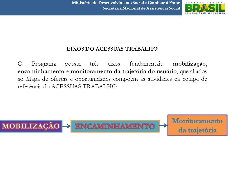 Ministério do Desenvolvimento Social e Combate à Fome Secretaria Nacional de Assistência Social EIXOS DO ACESSUAS TRABALHO O Programa possui três eixo