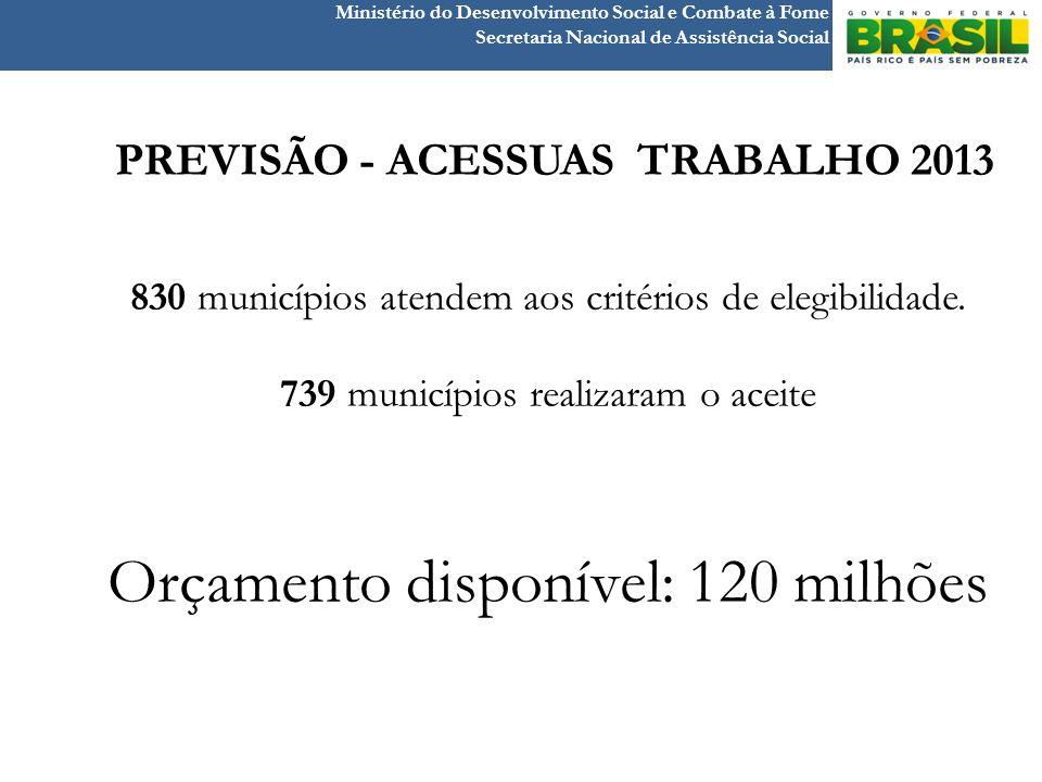 Ministério do Desenvolvimento Social e Combate à Fome Secretaria Nacional de Assistência Social PREVISÃO - ACESSUAS TRABALHO 2013 830 municípios atend