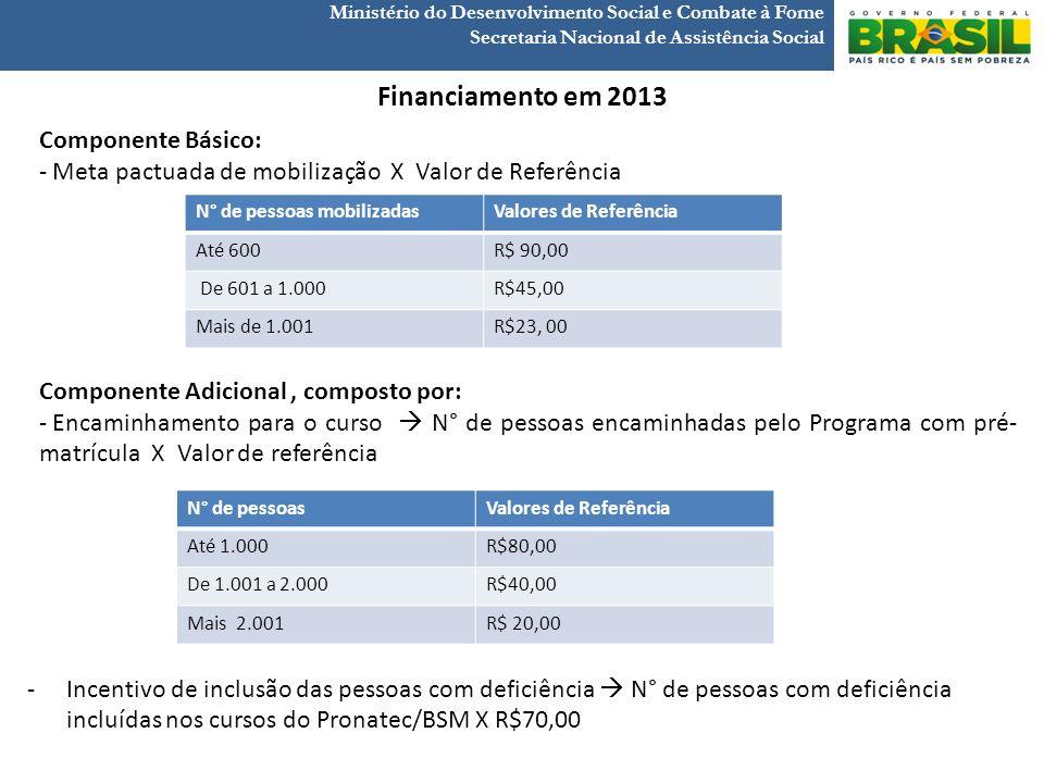 Ministério do Desenvolvimento Social e Combate à Fome Secretaria Nacional de Assistência Social Financiamento em 2013 Componente Básico: - Meta pactua