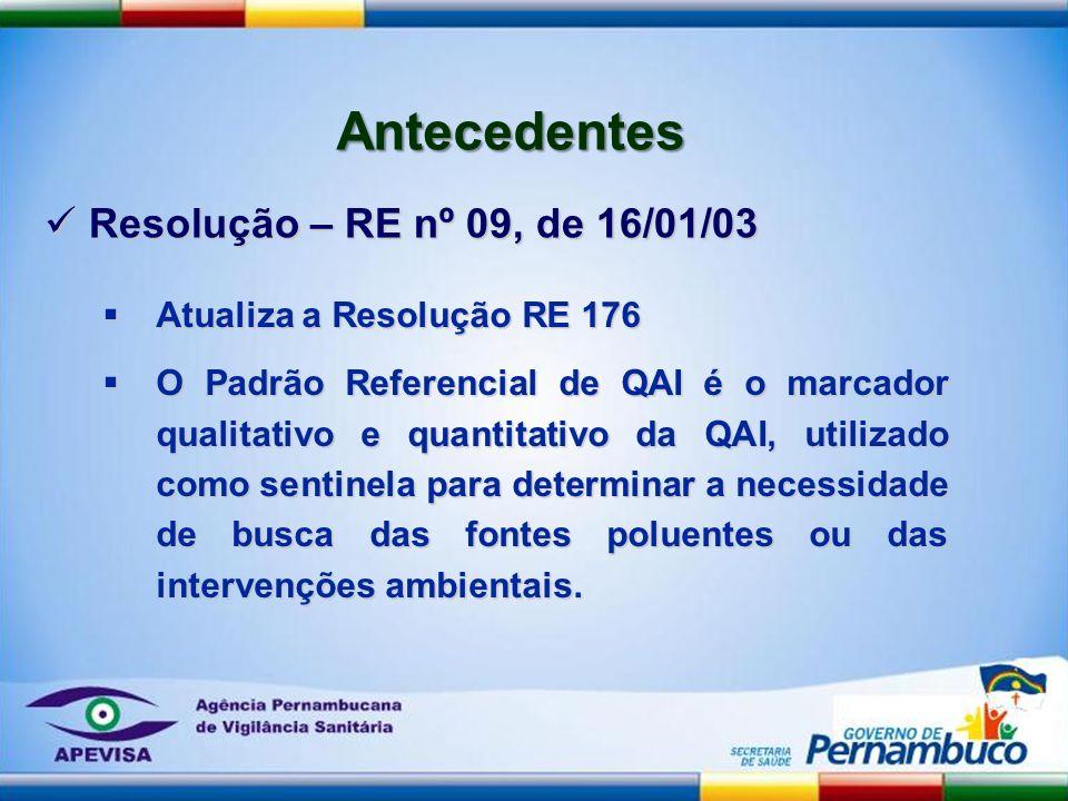 Atualiza a Resolução RE 176 Atualiza a Resolução RE 176 O Padrão Referencial de QAI é o marcador qualitativo e quantitativo da QAI, utilizado como sen