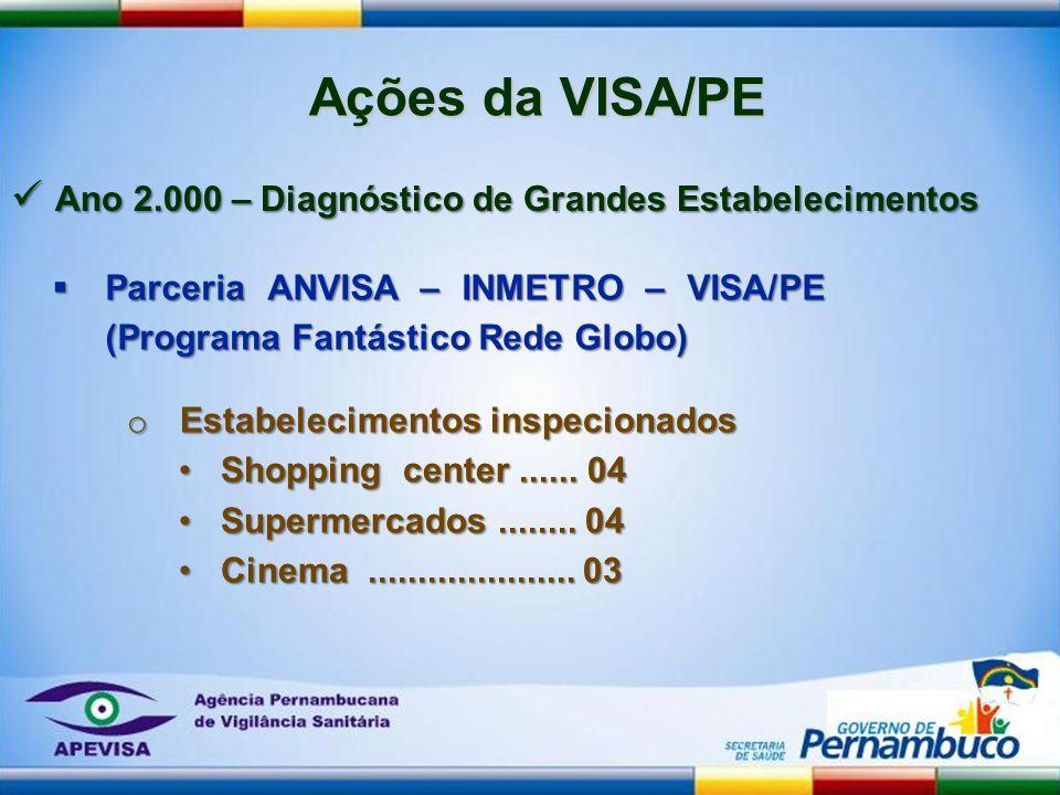 Parceria ANVISA – INMETRO – VISA/PE (Programa Fantástico Rede Globo) Parceria ANVISA – INMETRO – VISA/PE (Programa Fantástico Rede Globo) Ações da VIS