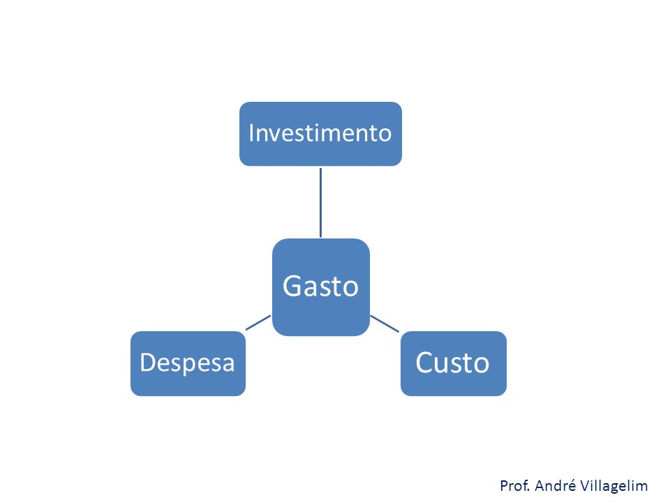 Prof. André Villagelim Gasto Investimento Custo Despesa