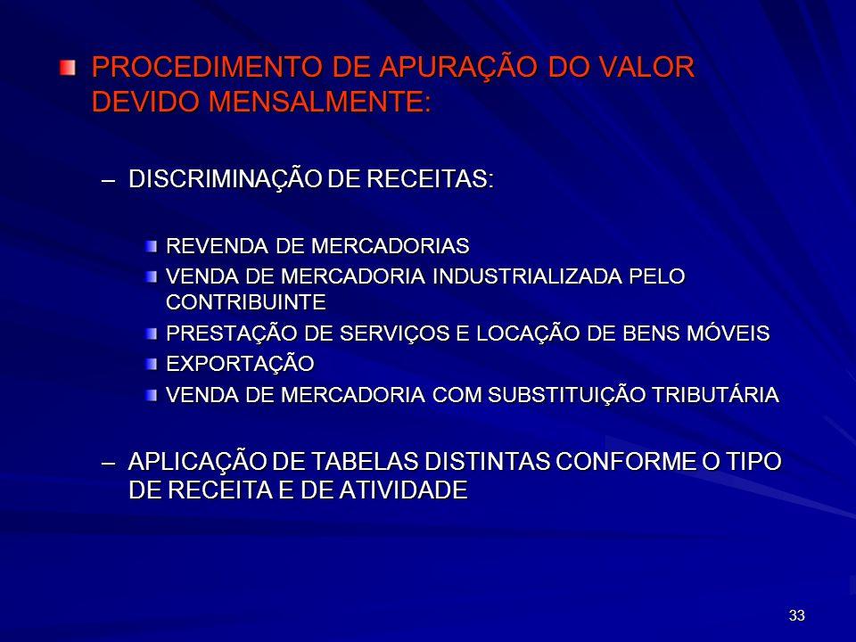 33 PROCEDIMENTO DE APURAÇÃO DO VALOR DEVIDO MENSALMENTE: –DISCRIMINAÇÃO DE RECEITAS: REVENDA DE MERCADORIAS VENDA DE MERCADORIA INDUSTRIALIZADA PELO C