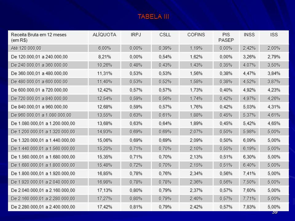 39 Receita Bruta em 12 meses (em R$) ALÍQUOTAIRPJCSLLCOFINS PIS PASEP INSSISS Até 120.000,00 6,00%0,00%0,39%1,19%0,00%2,42%2,00% De 120.000,01 a 240.0