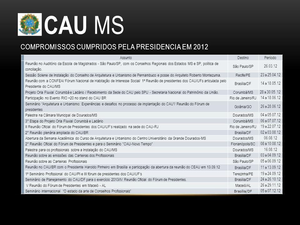 COMPROMISSOS CUMPRIDOS PELA PRESIDENCIA EM 2012 CAU MS AssuntoDestinoPeríodo Reunião no Auditório da Escola de Magistrados - São Paulo/SP, com os Conselhos Regionais dos Estados MS e SP, política de conciliação.