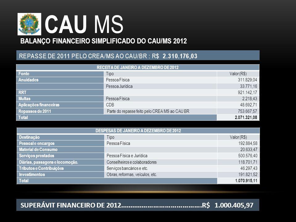 REPASSE DE 2011 PELO CREA/MS AO CAU/BR : R$ 2.310.176,03 CAU MS RECEITA DE JANEIRO A DEZEMBRO DE 2012 Fonte TipoValor (R$) Anuidades Pessoa Física311.
