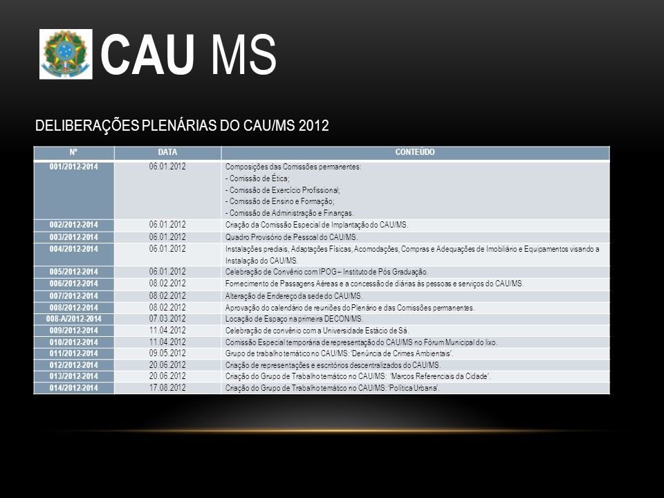 CAU MS NºDATACONTEÚDO 001/2012-2014 06.01.2012 Composições das Comissões permanentes: - Comissão de Ética; - Comissão de Exercício Profissional; - Comissão de Ensino e Formação; - Comissão de Administração e Finanças.