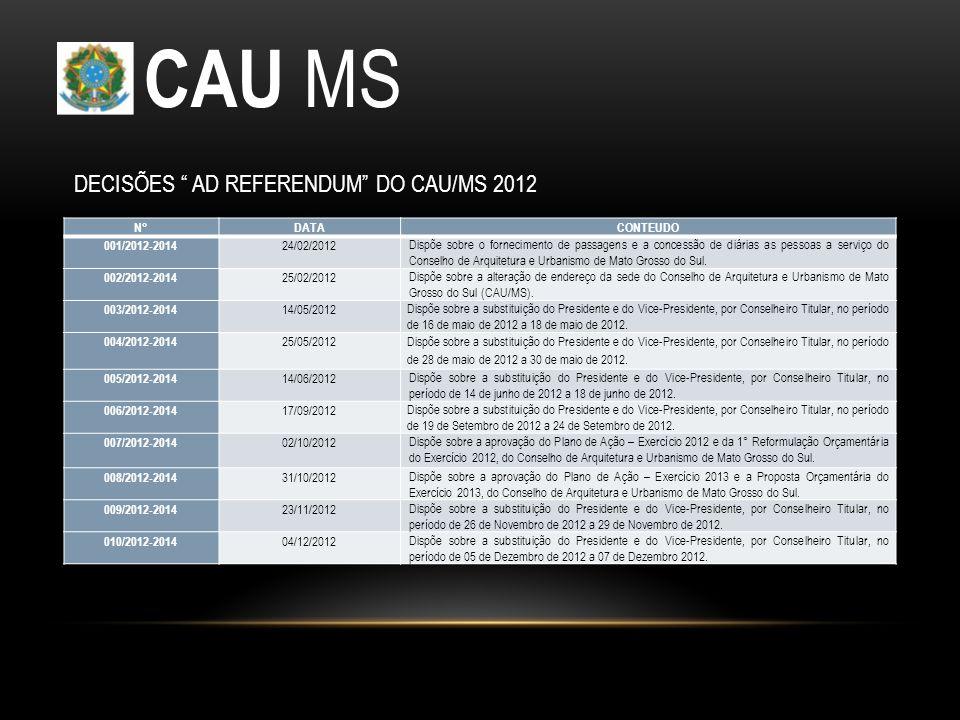 CAU MS N°DATACONTEUDO 001/2012-2014 24/02/2012 Dispõe sobre o fornecimento de passagens e a concessão de diárias as pessoas a serviço do Conselho de Arquitetura e Urbanismo de Mato Grosso do Sul.