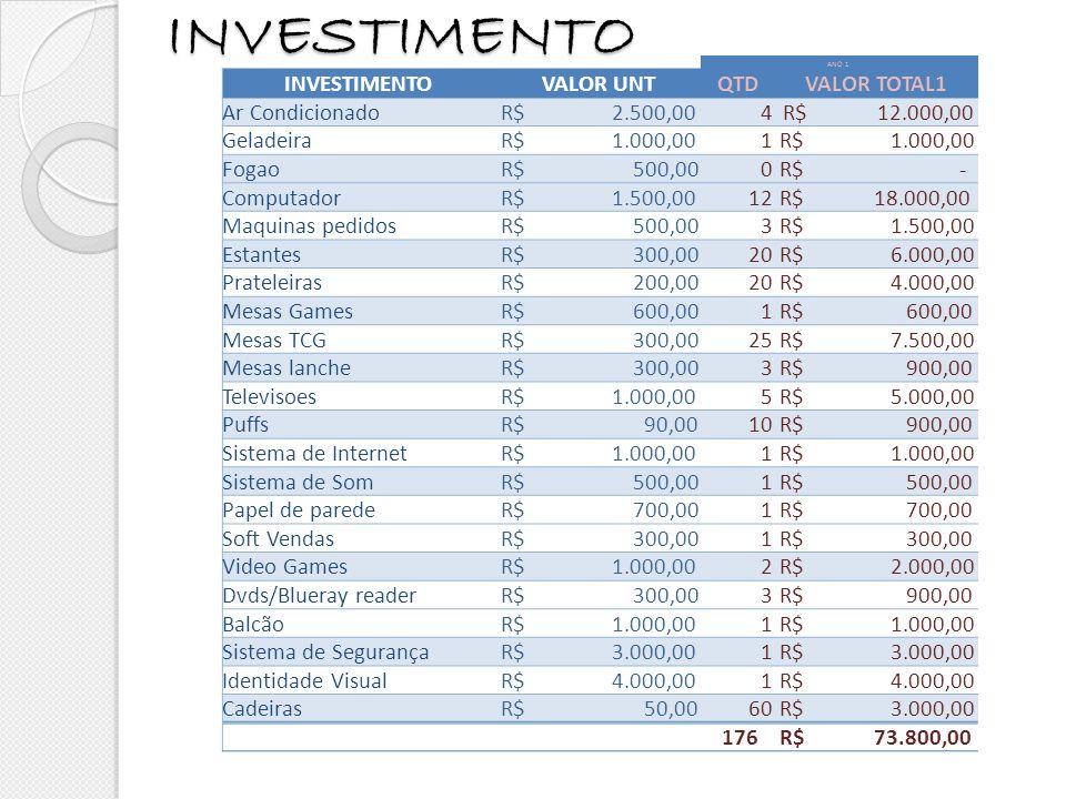 INVESTIMENTO ANO 1 INVESTIMENTOVALOR UNTQTDVALOR TOTAL1 Ar Condicionado R$ 2.500,00 4 R$ 12.000,00 Geladeira R$ 1.000,001 Fogao R$ 500,000 R$ - Comput