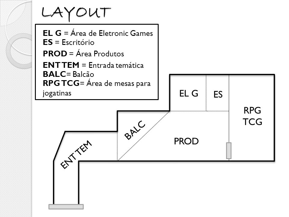 LAYOUT ES RPG TCG EL G PROD BALC ENT TEM EL G = Área de Eletronic Games ES = Escritório PROD = Área Produtos ENT TEM = Entrada temática BALC= Balcão R