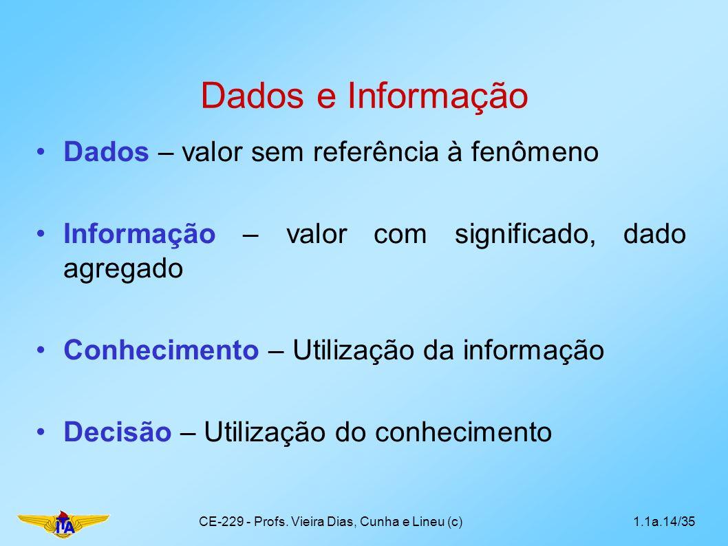Dados e Informação Dados – valor sem referência à fenômeno Informação – valor com significado, dado agregado Conhecimento – Utilização da informação D