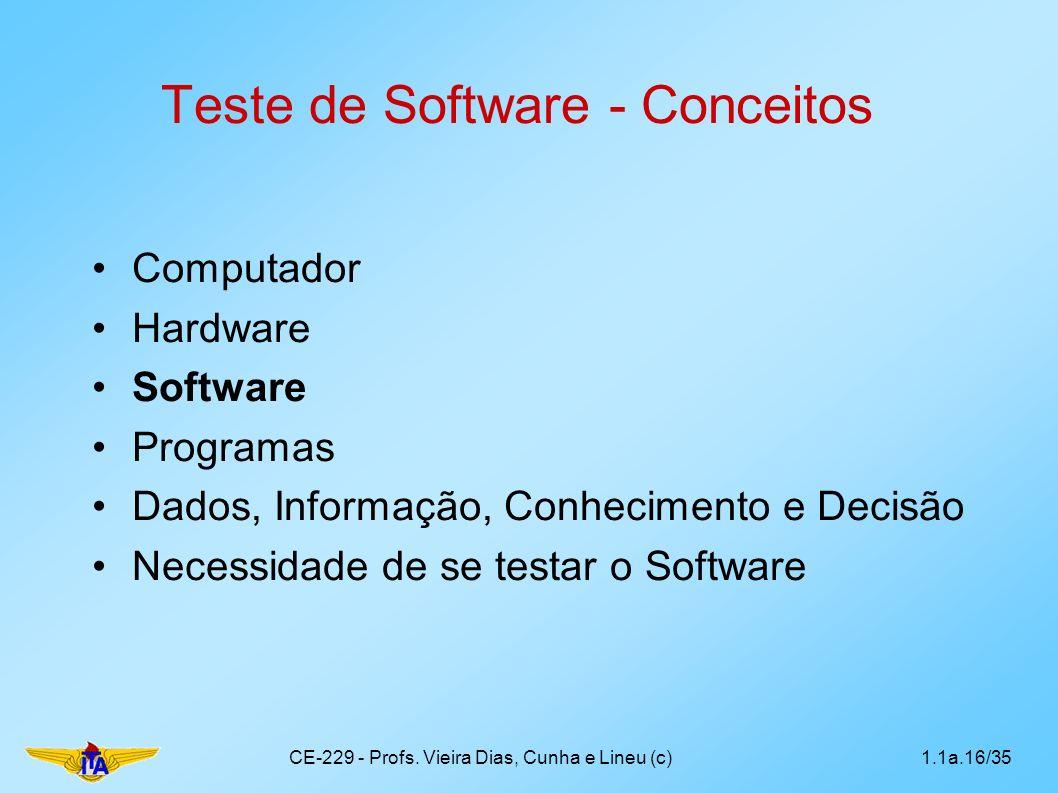 Teste de Software - Conceitos Computador Hardware Software Programas Dados, Informação, Conhecimento e Decisão Necessidade de se testar o Software 1.1