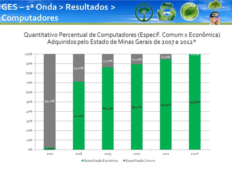 Quantitativo Percentual de Computadores (Especif. Comum x Econômica) Adquiridos pelo Estado de Minas Gerais de 2007 a 2012* GES – 1ª Onda > Resultados