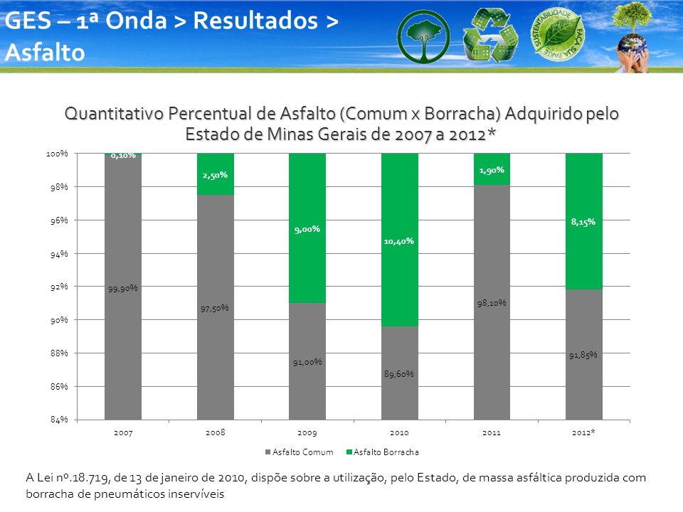 Quantitativo Percentual de Asfalto (Comum x Borracha) Adquirido pelo Estado de Minas Gerais de 2007 a 2012* GES – 1ª Onda > Resultados > Asfalto A Lei