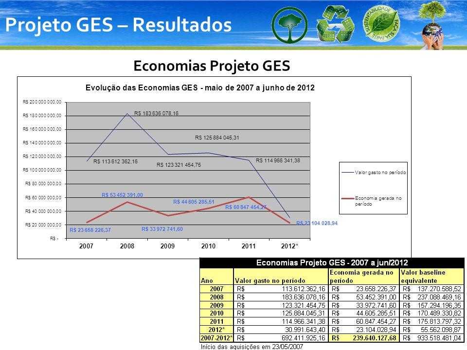 Projeto GES – Resultados Economias Projeto GES