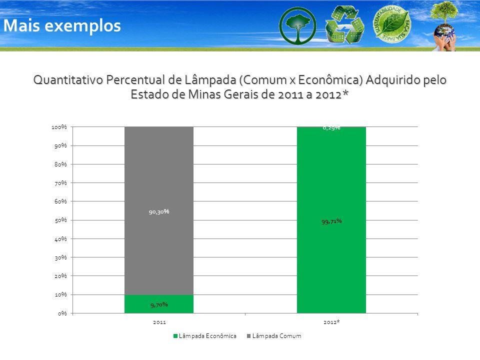 Quantitativo Percentual de Lâmpada (Comum x Econômica) Adquirido pelo Estado de Minas Gerais de 2011 a 2012* Mais exemplos