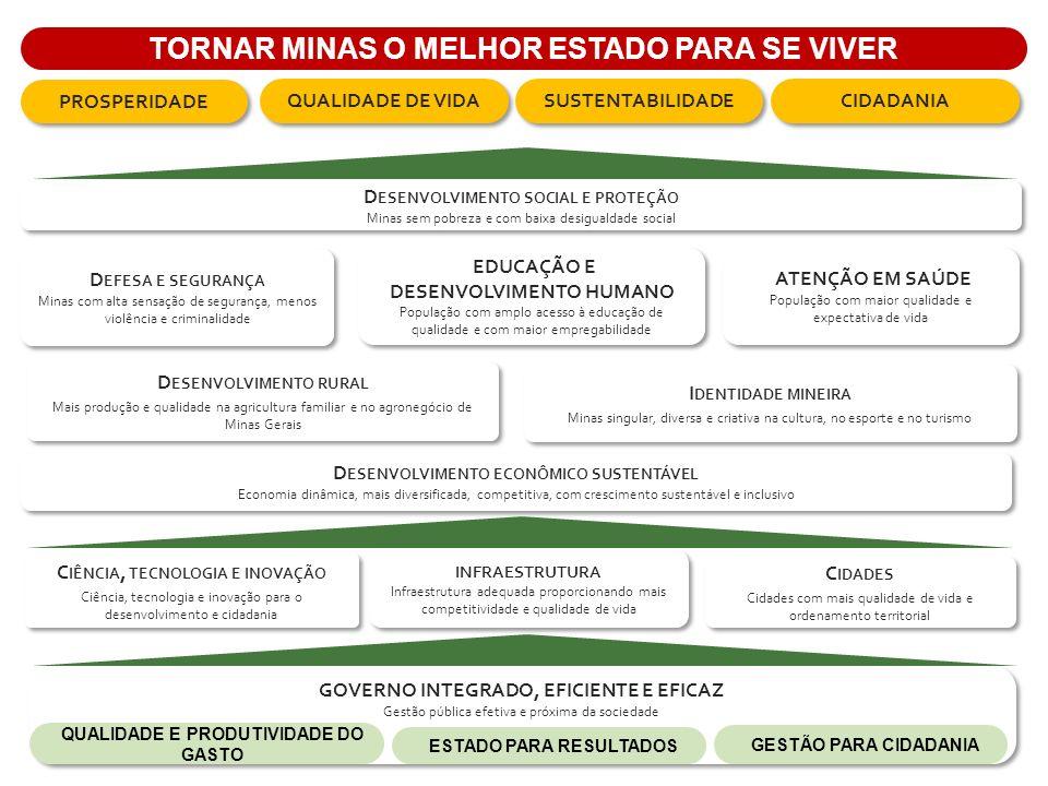 Contexto O Estado de Minas adotou, para sustentar suas políticas e ações, o tripé da sustentabilidade, no qual se destacam três importantes premissas, para o desenvolvimento sustentável: –Prosperidade econômica; –Responsabilidade social; e –Administração ambiental.