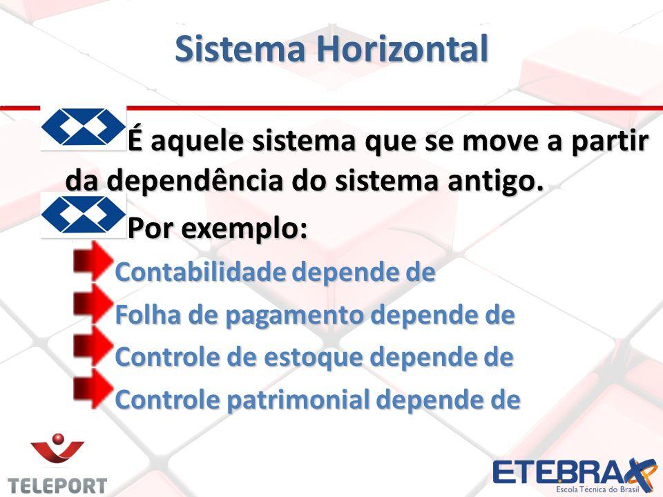Sistema Horizontal É aquele sistema que se move a partir da dependência do sistema antigo. Por exemplo: Contabilidade depende de Folha de pagamento de