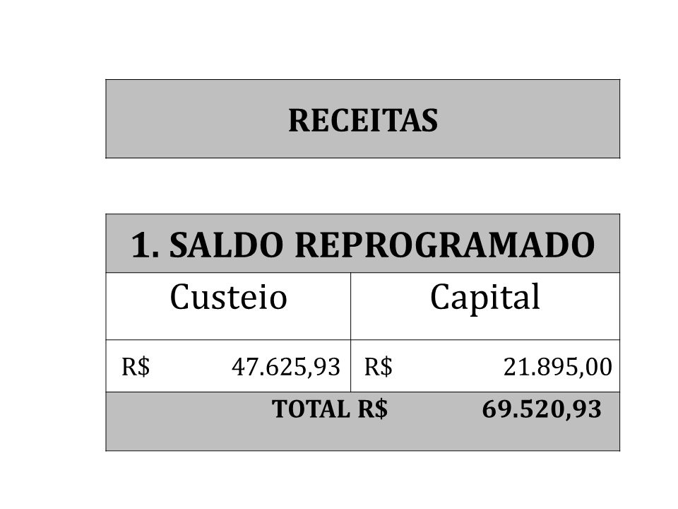 RECEITAS 1. SALDO REPROGRAMADO CusteioCapital R$ 47.625,93 R$ 21.895,00 TOTAL R$ 69.520,93