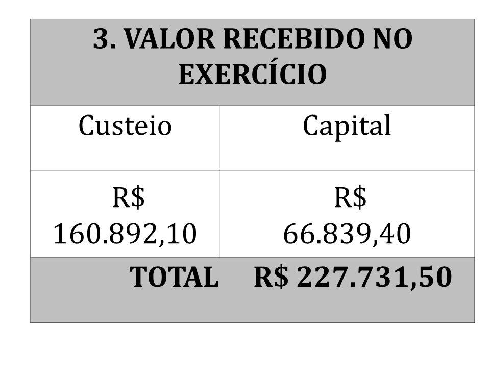 4. TOTAL DAS RECEITAS CusteioCapital R$ 210.637,29 R$ 88.734,40