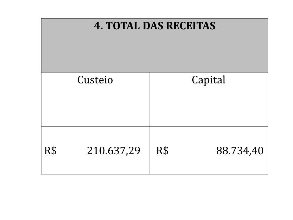DESPESAS REALIZADAS 2012 CusteioCapital R$ 53.096,21 R$ 16.617,47 TOTAL R$ 69.713,68