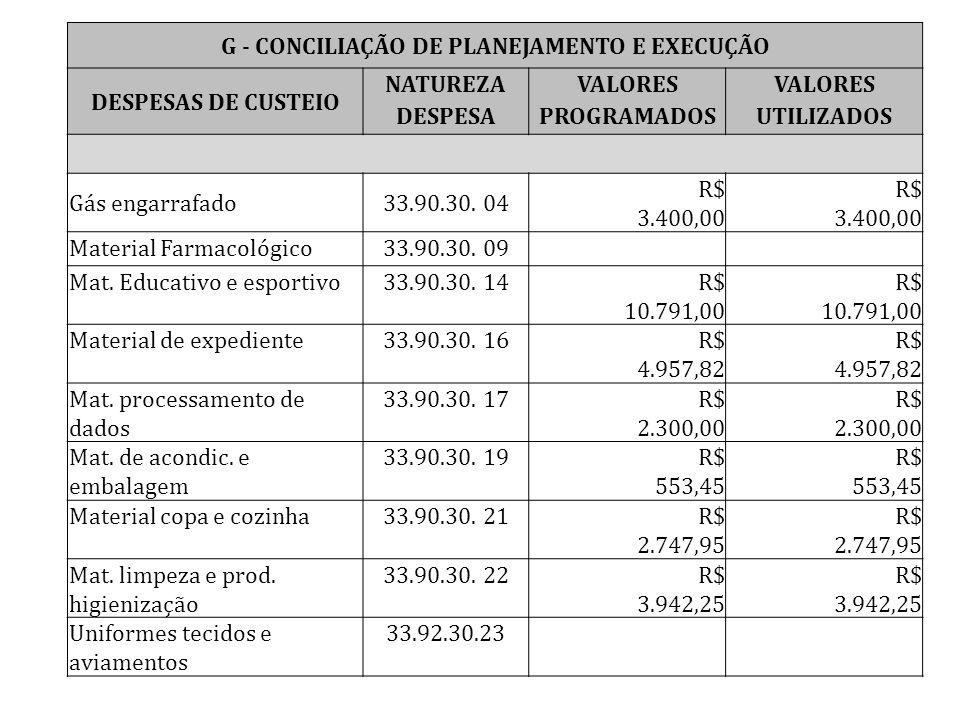 G - CONCILIAÇÃO DE PLANEJAMENTO E EXECUÇÃO DESPESAS DE CUSTEIO NATUREZAVALORES DESPESAPROGRAMADOSUTILIZADOS Gás engarrafado33.90.30. 04 R$ 3.400,00 Ma
