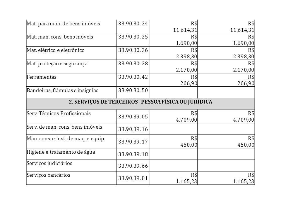 Mat. para man. de bens imóveis33.90.30. 24 R$ 11.614,31 Mat. man. cons. bens móveis33.90.30. 25 R$ 1.690,00 Mat. elétrico e eletrônico33.90.30. 26 R$