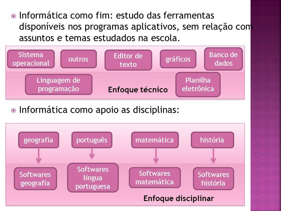 Informática como fim: estudo das ferramentas disponíveis nos programas aplicativos, sem relação com assuntos e temas estudados na escola.