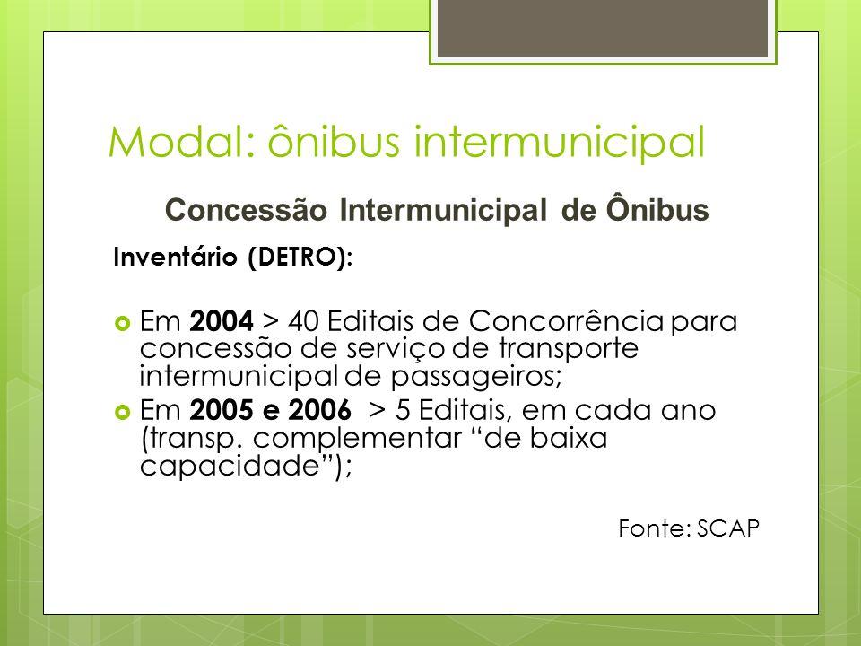 Modal: ônibus intermunicipal Concessão Intermunicipal de Ônibus Inventário (DETRO): Em 2004 > 40 Editais de Concorrência para concessão de serviço de