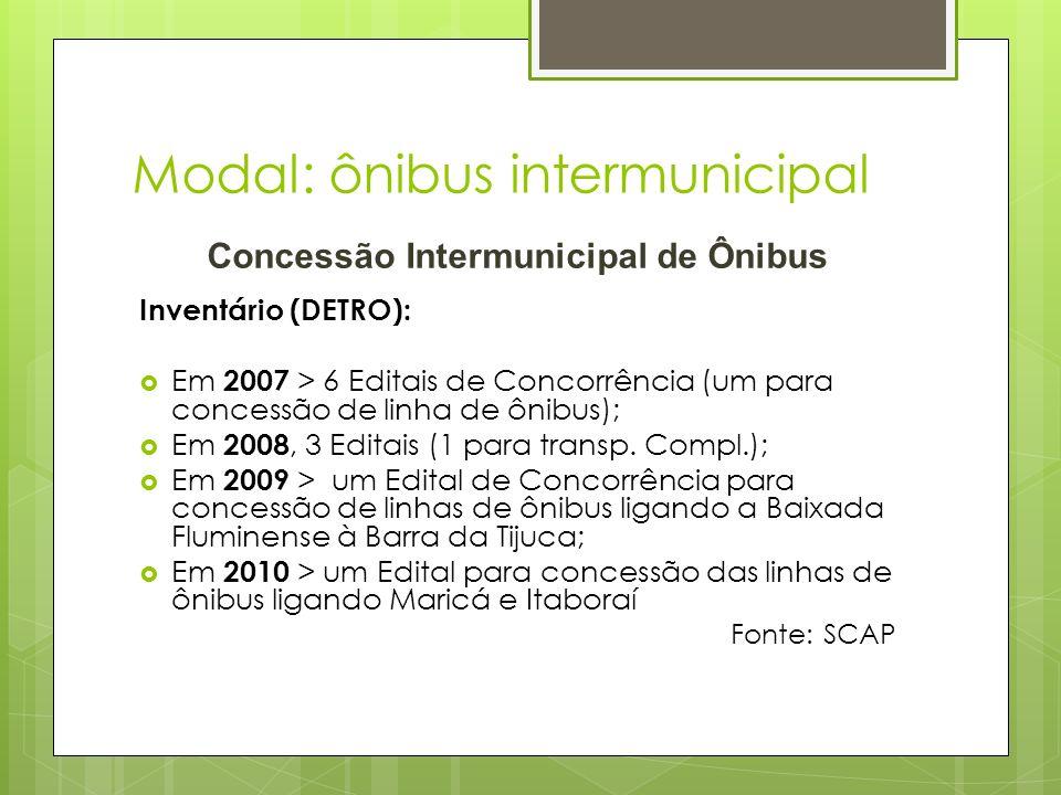Modal: ônibus intermunicipal Concessão Intermunicipal de Ônibus Inventário (DETRO): Em 2007 > 6 Editais de Concorrência (um para concessão de linha de
