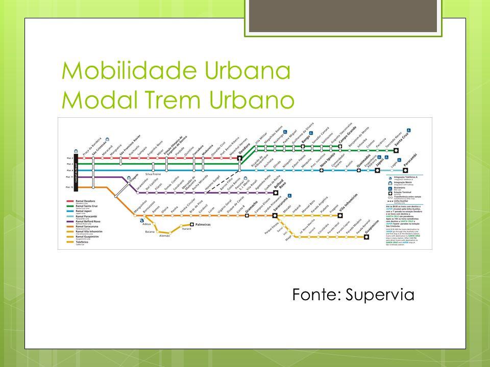 Mobilidade Urbana Modal Trem Urbano Fonte: Supervia
