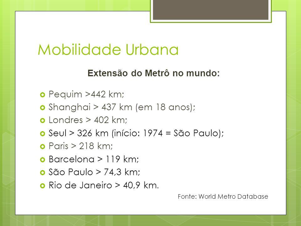 Mobilidade Urbana Extensão do Metrô no mundo: Pequim >442 km; Shanghai > 437 km (em 18 anos); Londres > 402 km; Seul > 326 km (início: 1974 = São Paul