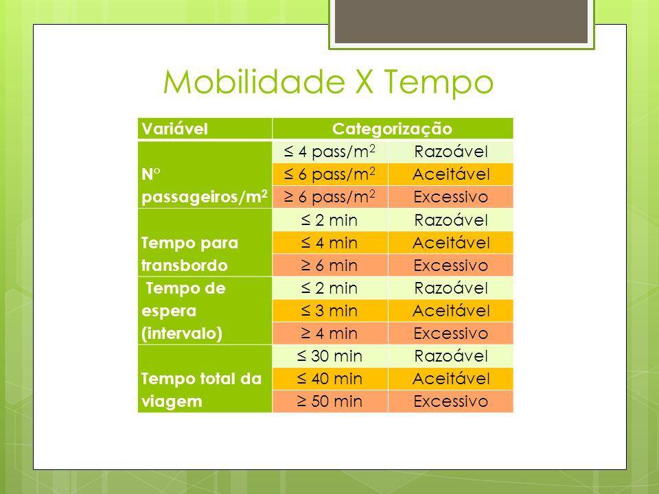 Mobilidade X Tempo VariávelCategorização N° passageiros/m 2 4 pass/m 2 Razoável 6 pass/m 2 Aceitável 6 pass/m 2 Excessivo Tempo para transbordo 2 minR