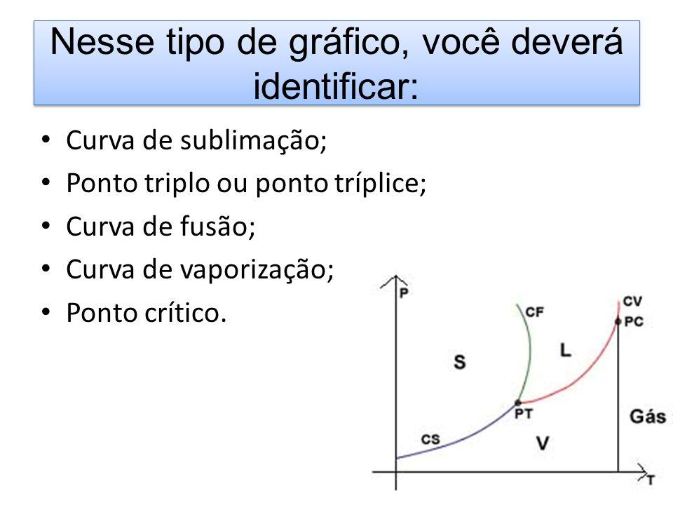 Nesse tipo de gráfico, você deverá identificar: Curva de sublimação; Ponto triplo ou ponto tríplice; Curva de fusão; Curva de vaporização; Ponto críti