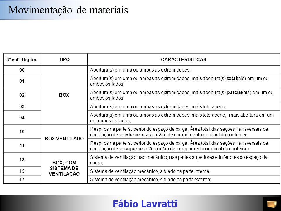 Fábio Lavratti Movimentação de materiais Código ISO - Tamanho e Tipo 1º DígitoComprimento 2 -> 20 pés 4 -> 40 pés 2º DígitoAltura 2 -> 20 pés 0 = 8' 2