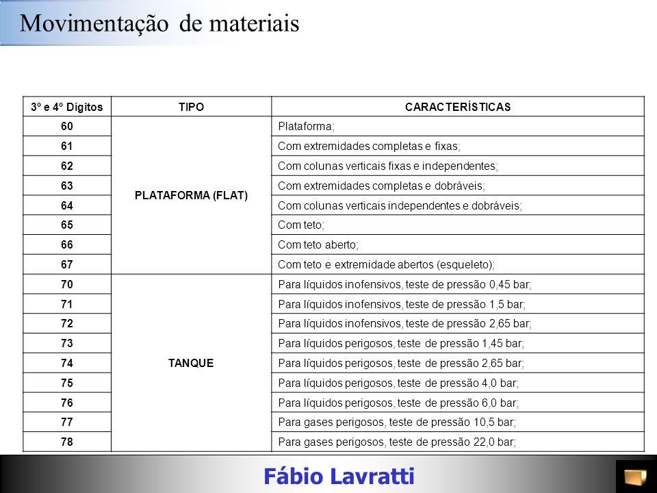 Fábio Lavratti Movimentação de materiais 3º e 4º DígitosTIPOCARACTERÍSTICAS 20 ISOTÉRMICO ISOLADO Isolado; 21Isolado; 22ISOTÉRMICO AQUECIDOAquecido; 2