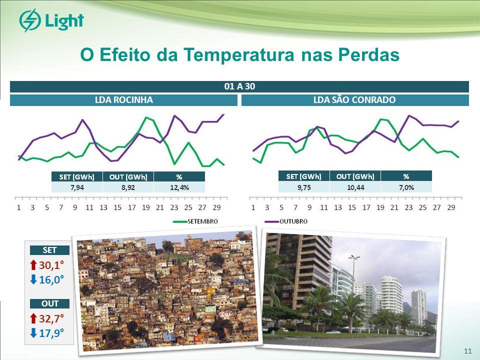 O Efeito da Temperatura nas Perdas SET 30,1° 16,0° OUT 32,7° 17,9° LDA ROCINHALDA SÃO CONRADO 01 A 30 11