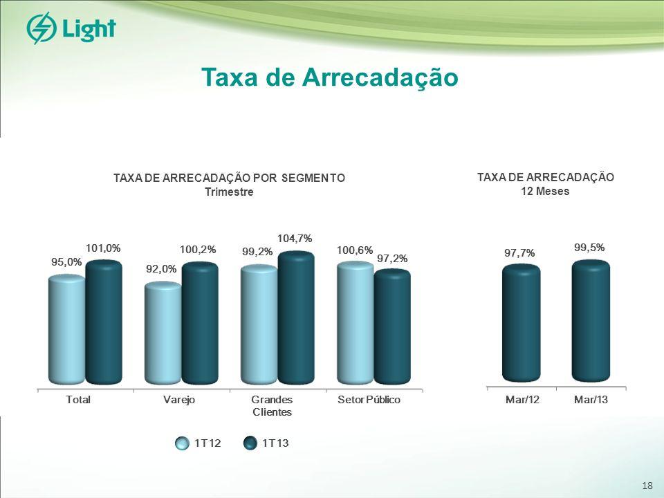 Taxa de Arrecadação 18 97,2% TAXA DE ARRECADAÇÃO 12 Meses TAXA DE ARRECADAÇÃO POR SEGMENTO Trimestre 95,0% 101,0% 100,2% 92,0% 99,2% 104,7% 100,6% 1T121T13 97,7% 99,5% Mar/12Mar/13 TotalVarejoGrandes Clientes Setor Público