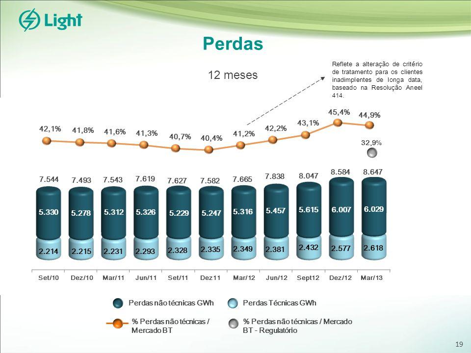 Perdas 12 meses 32,9 % Perdas Técnicas GWh % Perdas não técnicas / Mercado BT % Perdas não técnicas / Mercado BT - Regulatório Perdas não técnicas GWh
