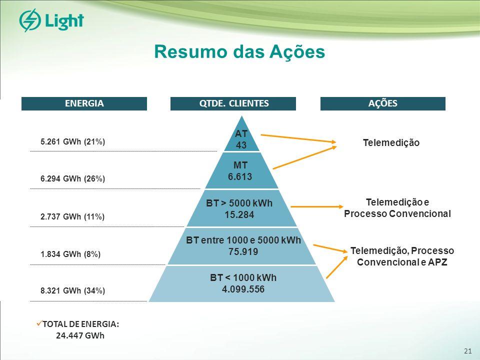 QTDE. CLIENTES Resumo das Ações AÇÕES 5.261 GWh (21%) 6.294 GWh (26%) 2.737 GWh (11%) 1.834 GWh (8%) 8.321 GWh (34%) TOTAL DE ENERGIA: 24.447 GWh ENER