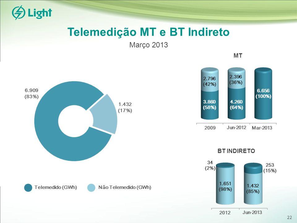Telemedição MT e BT Indireto Março 2013 MT BT INDIRETO 1.432 (17%) 6.909 (83%) Não Telemedido (GWh)Telemedido (GWh) 2.796 (42%) 3.860 (58%) 4.260 (64%) 2.396 (36%) 6.656 (100%) 2009 Jun-2012 Mar-2013 2012 Jun-2013 1.651 (98%) 1.432 (85%) 34 (2%) 253 (15%) 22