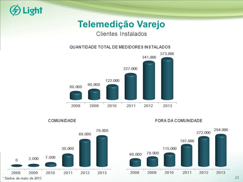 Telemedição Varejo Clientes Instalados QUANTIDADE TOTAL DE MEDIDORES INSTALADOS COMUNIDADEFORA DA COMUNIDADE * Dados de maio de 2013 20082009201020112
