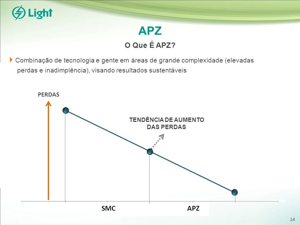 APZ Combinação de tecnologia e gente em áreas de grande complexidade (elevadas perdas e inadimplência), visando resultados sustentáveis O Que É APZ? S