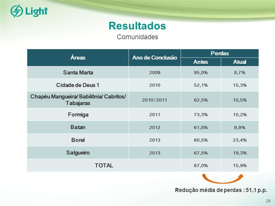 ÁreasAno de Conclusão Perdas AntesAtual Santa Marta 200995,0%8,7% Cidade de Deus 1 201052,1%15,3% Chapéu Mangueira/ Babilônia/ Cabritos/ Tabajaras 2010 / 201162,5%10,5% Formiga 201173,3%10,2% Batan 201261,8%9,9% Borel 201360,5%23,4% Salgueiro 201367,5%19,3% TOTAL 67,0%15,9% Resultados Comunidades Redução média de perdas : 51,1 p.p.