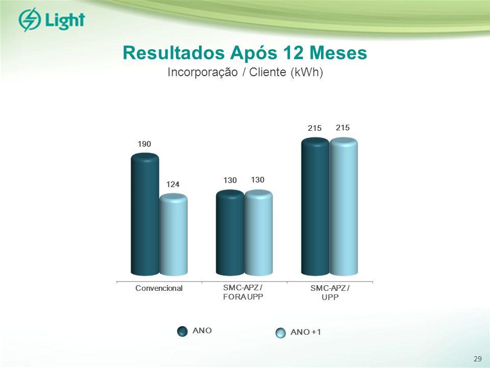 Resultados Após 12 Meses Incorporação / Cliente (kWh) Convencional SMC-APZ / FORA UPP SMC-APZ / UPP 215 130 124 190 ANO ANO +1 29