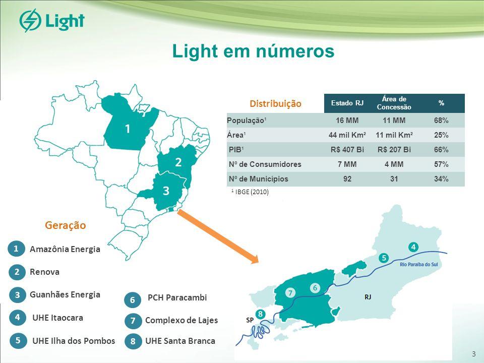 Light em números Amazônia Energia Renova Guanhães Energia Geração UHE Itaocara Complexo de Lajes Distribuição Estado RJ Área de Concessão % População¹16 MM11 MM68% Área¹44 mil Km²11 mil Km²25% PIB¹R$ 407 BiR$ 207 Bi66% Nº de Consumidores7 MM4 MM57% Nº de Municípios923134% 6 UHE Ilha dos Pombos PCH Paracambi UHE Santa Branca 1 2 3 1 IBGE (2010) 4 5 7 8 3